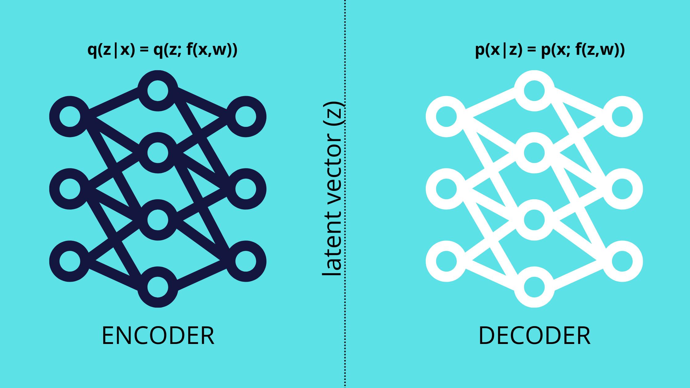 Variational Autoencoder